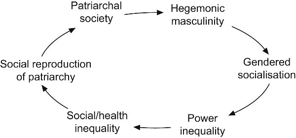 Hegemonic Masculinity and Emphasized Femininity - Purushu Arie