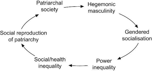 femininity definition sociology