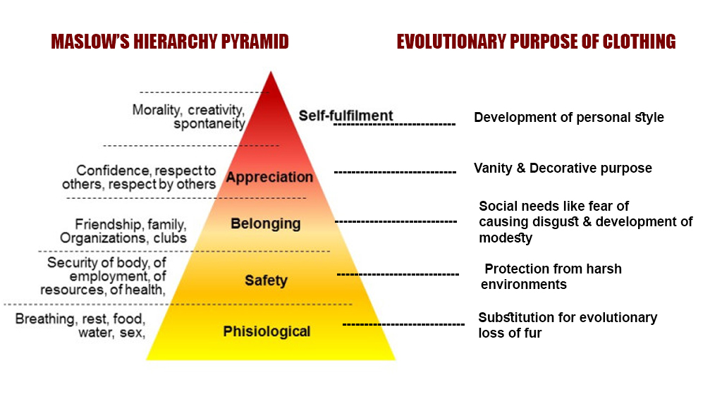 Few evolutionary purposes of clothing in Maslow's hierarchy pyramid of needs & wants.